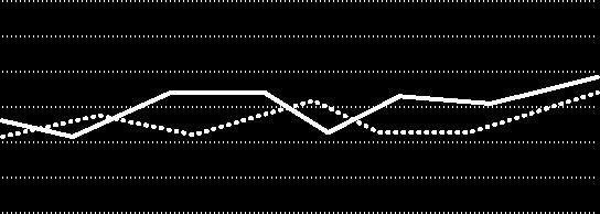 Hero graph