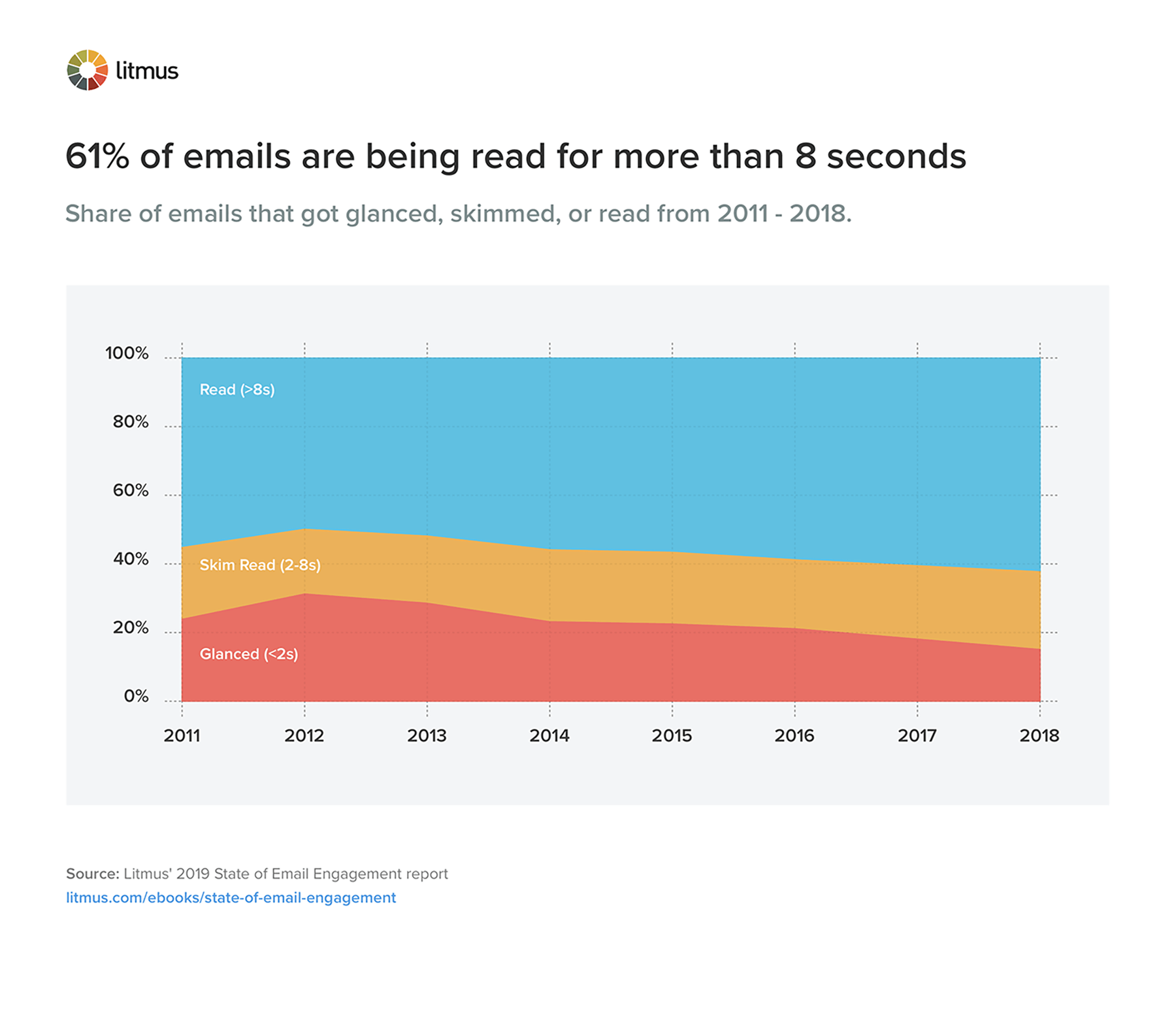 61 percent of emails are being read for more than 8 seconds