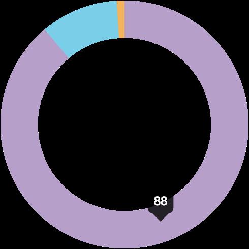 Browser usage
